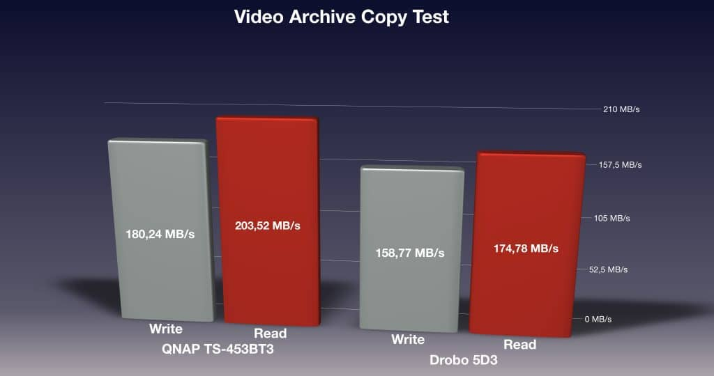 QNAP TS-453-BT3 Video Archive Copy Test Values