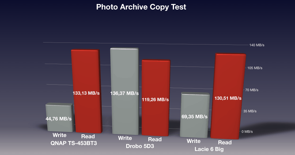 LaCie 6 Big Photo Archive Copy Performance Test Results compared to the QNAP TS-453BT3 and the Drobo 5D3