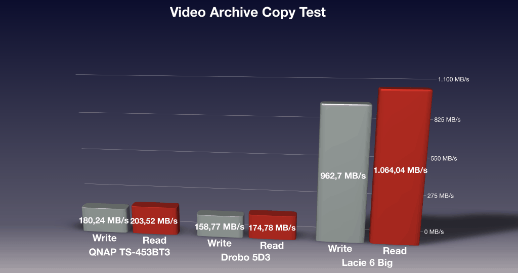 LaCie 6 Big Video Archive Copy Performance Test Results compared to the QNAP TS-453BT3 and the Drobo 5D3