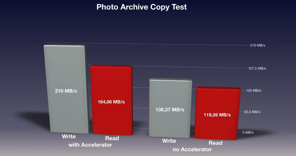 Speed Results for the Photo Archive Copy Test