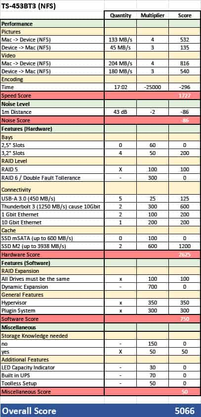 QNAP TS-453-BT3 Review Score Sheet with all performance values