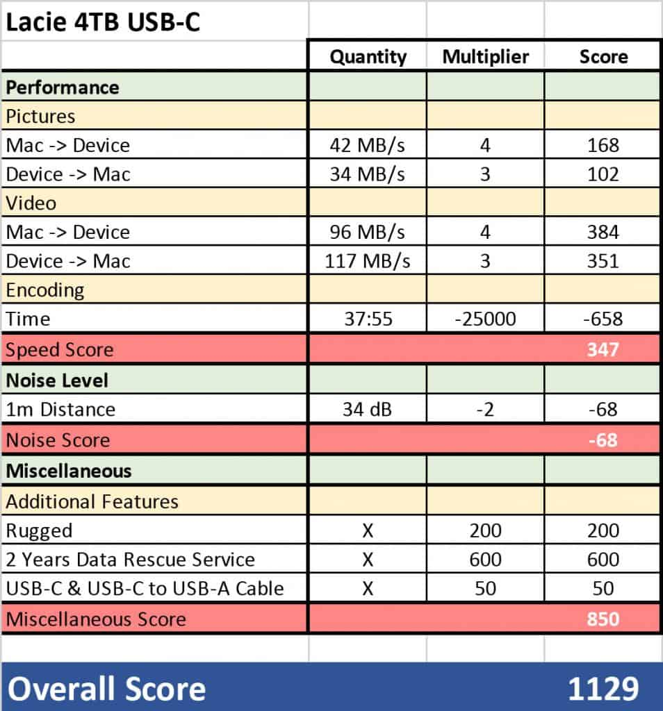 The Test Score of the Lacie 4TB Mini USB-C Rugged Hard Drive. It Scored 1129 Points in this Review