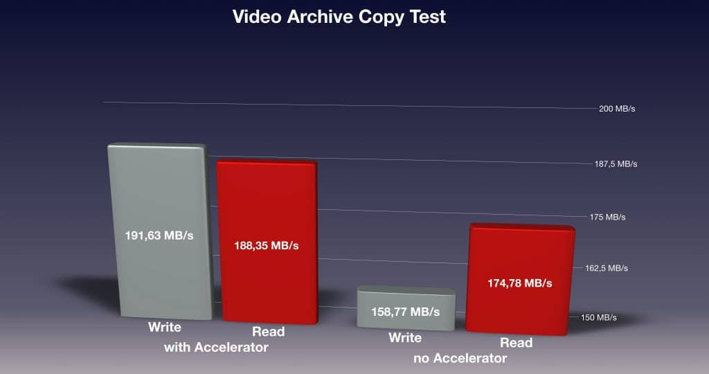 Test Results of the Video Archive Copy Test