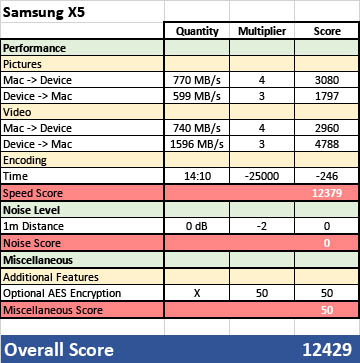 The Test Score of the Samsung X5 review is 12.429 Points. This is the highest score yet.